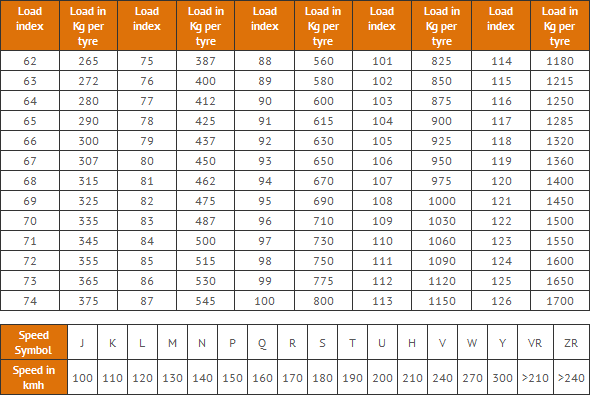 Load and Speed Index table